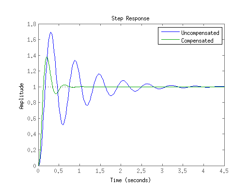 how to tell phase margin from step response